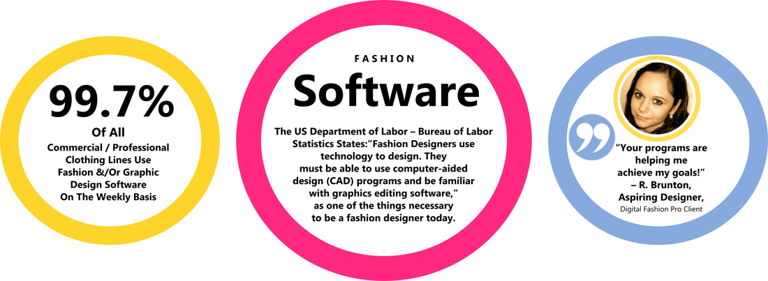 Fashion Designer Facts - Fashion Designers Use Fashion CAD