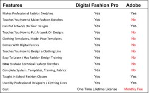 Digital Fashion Pro - Adobe - fashion illustration - fashion design