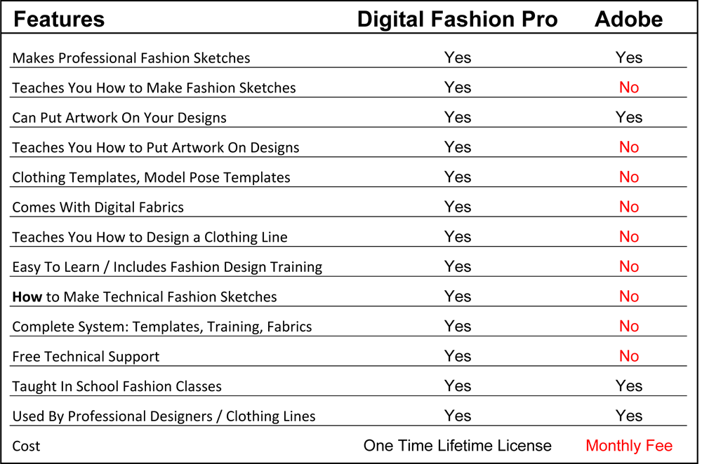 Digital Fashion Pro - Adobe - fashion illustration - fashion design - design clothing