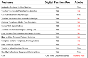 Digital Fashion Pro - Adobe - fashion illustration - fashion design - design clothing